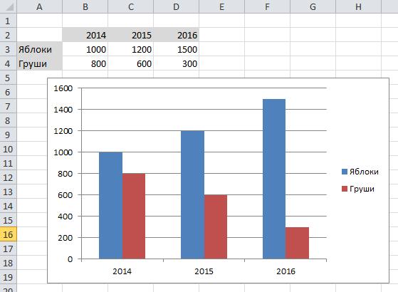 Как построить диаграмму в excel по данным таблицы? Легко!